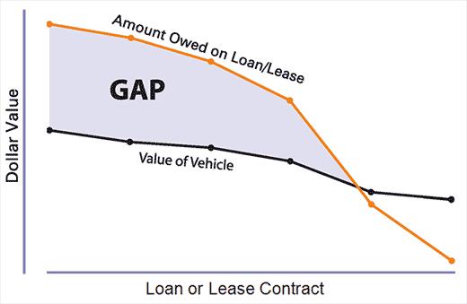 auto_gap_chart